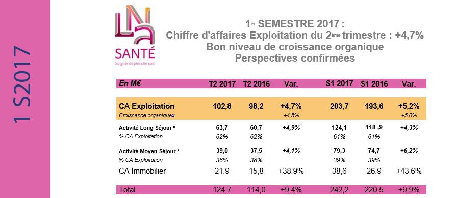 LNA Santé, Chiffre d'affaires Exploitation du 2ème trimestre : +4,7%