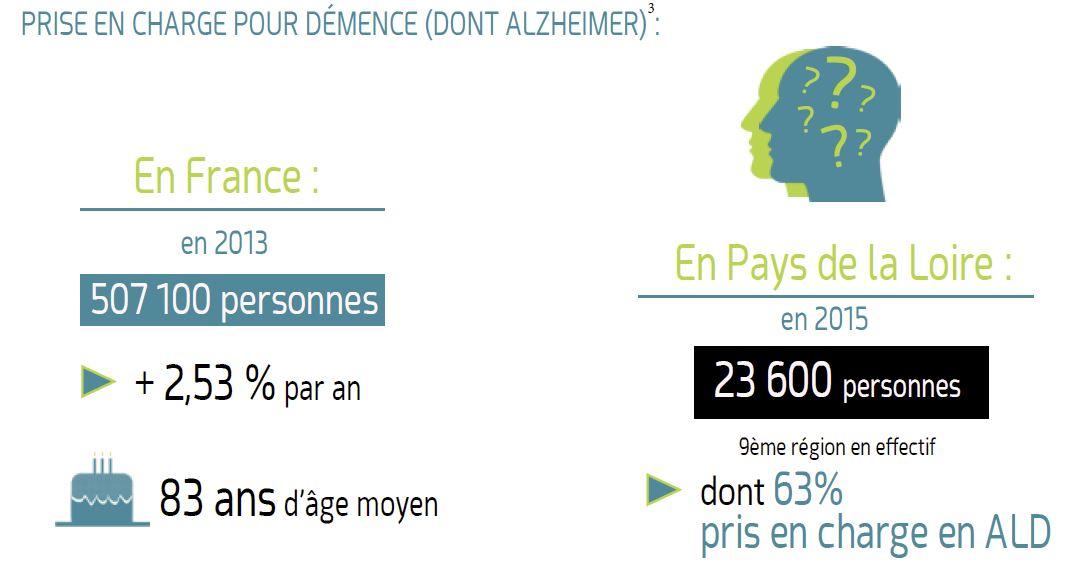 PRISE EN CHARGE POUR DÉMENCE (DONT ALZHEIMER) (3)