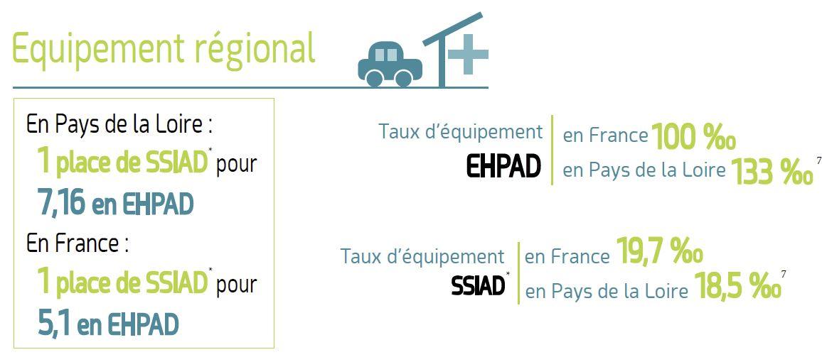 Equipement régional en Ehpad et SSIAD en Pays de Loire
