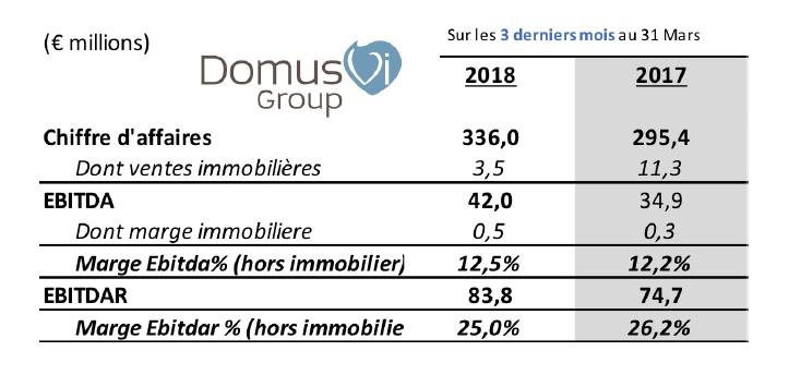 Résulats du premier trimestre de HomeVi (marque DomusVi)  en hausse de +13,7% et +20,2% (par rapport à 2017)