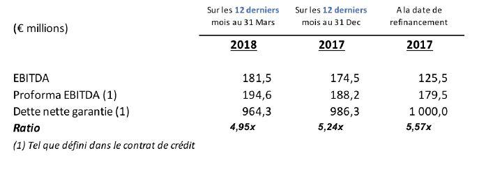 La dette nette garantie s'élève à 964,3 M€ au 31 mars 2018 avec un levier d'endettement en baisse à 4,95x contre 5,57x à la date du refinancement.