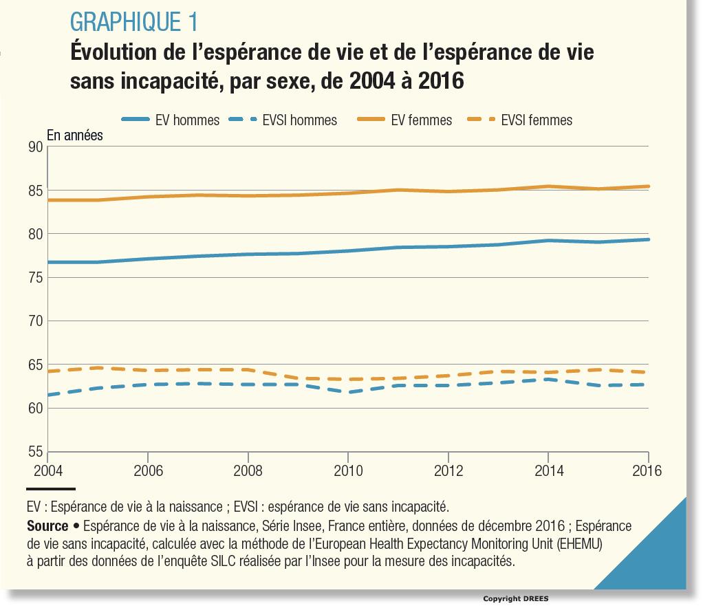 Les Français vivent plus longtemps,mais leur espérance de vie en bonne santé reste stable